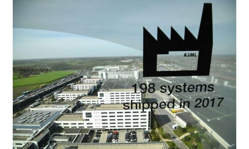 Last year ASML announced profits had almost doubled to 2.12 billion euros