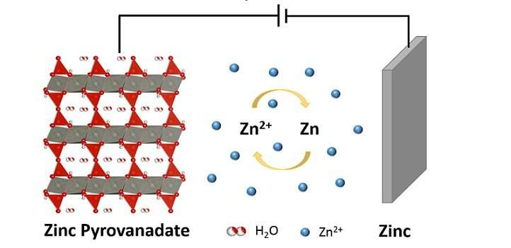 Layered oxides for rechargeable zinc batteries