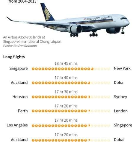 Penerbangan panjang