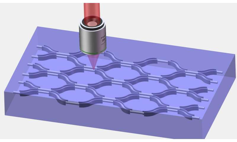 Low bending loss waveguide opens the avenue to downsizing of 3-D photonic integrated circuits