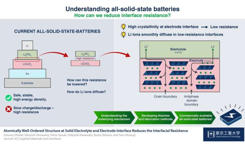 Solid State Battery >> Making It Crystal Clear Crystallinity Reduces Resistance In