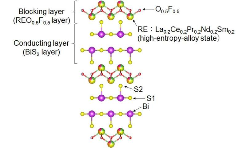 Making new layered superconductors using high entropy alloys