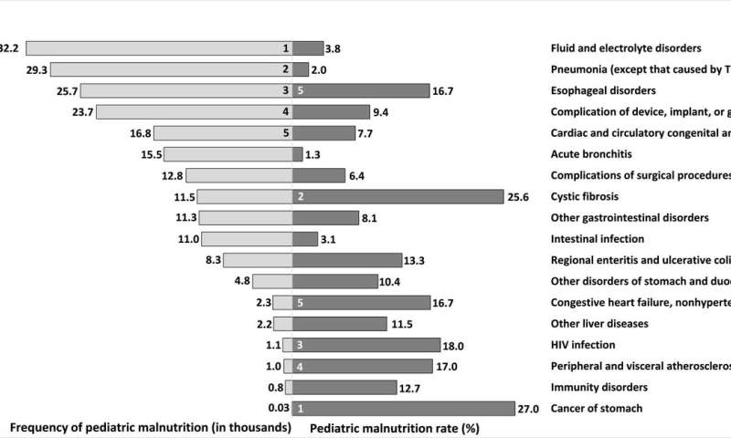 Malnutrition frequently underdiagnosed and undertreated among hospital patients