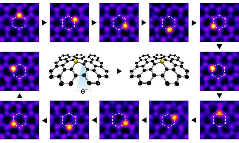 Manipulating single atoms with an electron beam