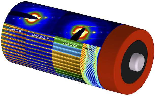 Mapping battery materials with atomic precision