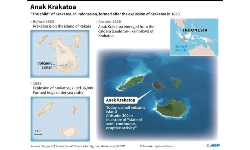 Maps showing the formation of Anak Krakatoa after the explosion of the Krakatoa volcano in 1883