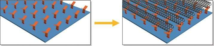 Mass production of new class of semiconductors closer to reality