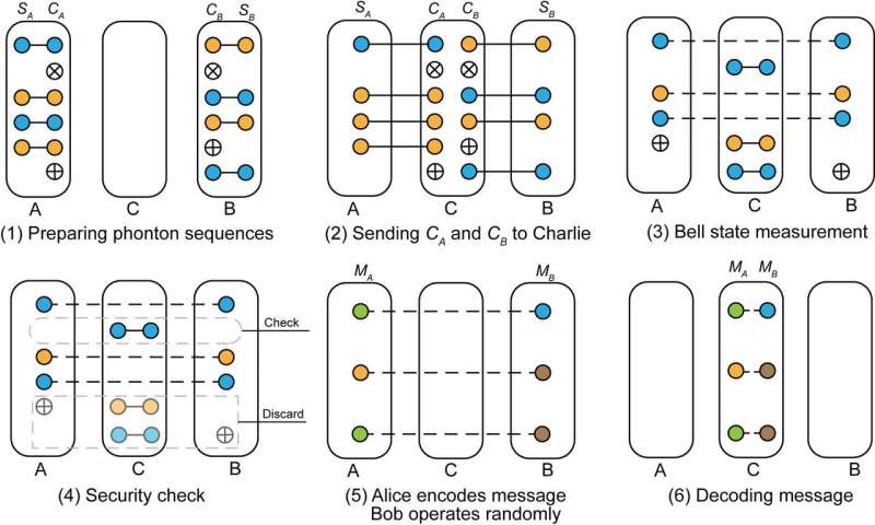 Measurement-device-independent quantum communication without encryption