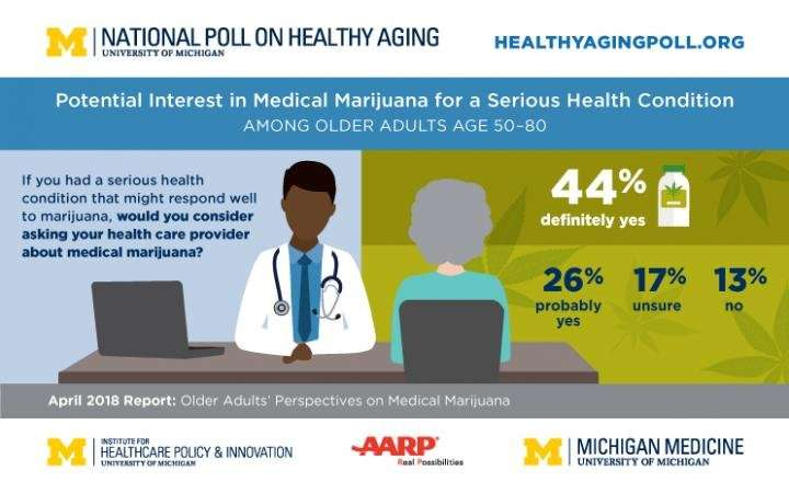Medical marijuana gets wary welcome from older adults, poll shows