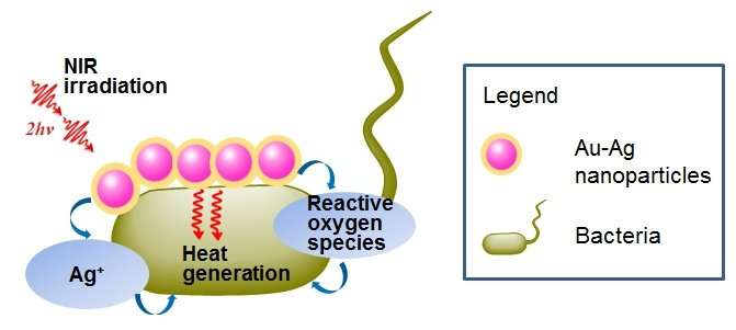 Metal nanoparticles for imaging guided phototherapy