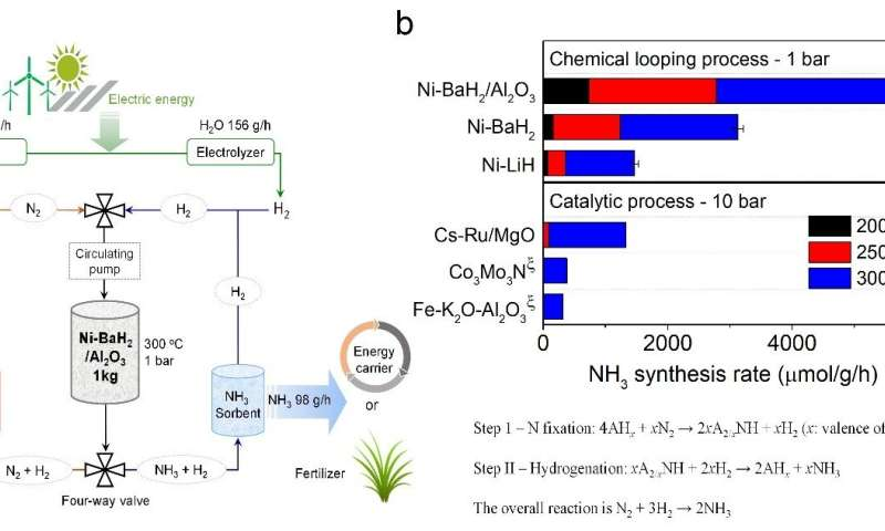 'Milder' ammonia synthesis method should help environment