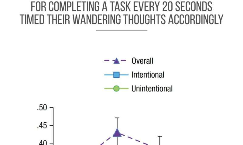 Mind wandering is fine in some situations, study says