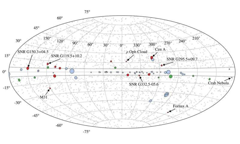 Missing gamma-ray blobs shed new light on dark matter, cosmic magnetism