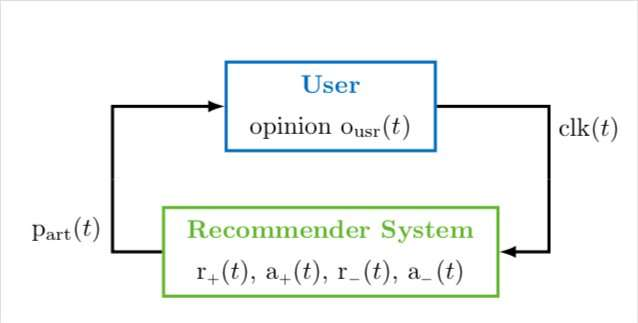 Modelling the loop between opinion formation and personalized recommendations