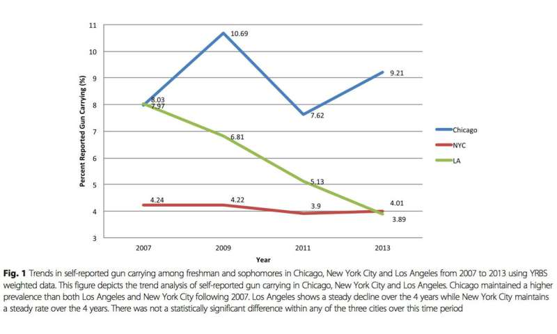 More students report carrying guns in Chicago than New York or Los Angeles