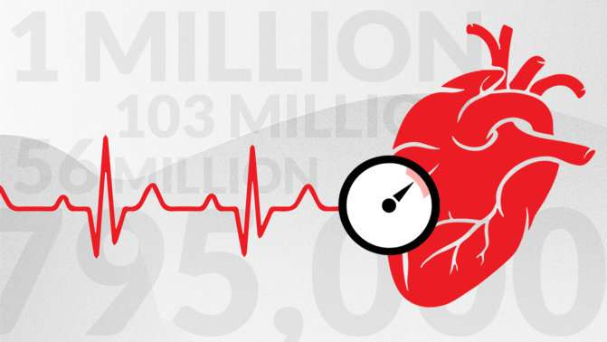 More than 100 million Americans have high blood pressure, AHA says
