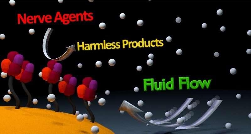 Nanobot pumps destroy nerve agents