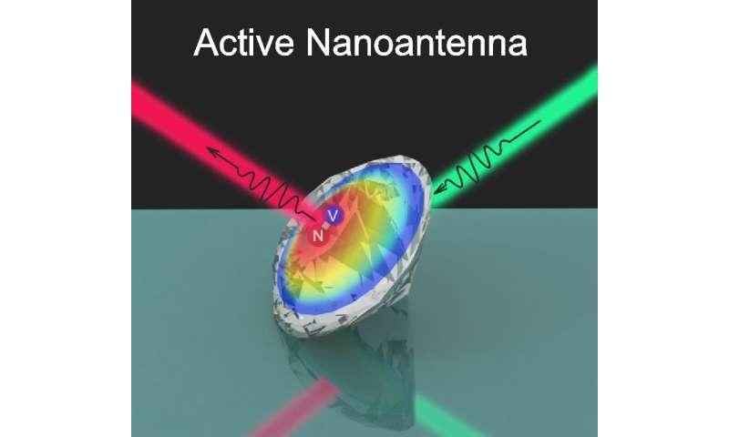 Nanodiamond turns into controllable light source