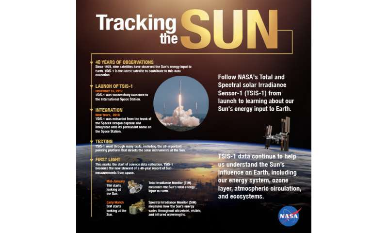 NASA powers on new instrument staring at the sun