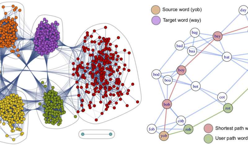 Navigare necesse est: Open dataset released about human navigation strategies in foreign networked systems