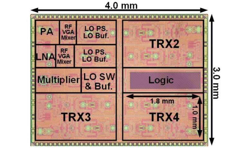 New 28-GHz transceiver paves the way for future 5G devices