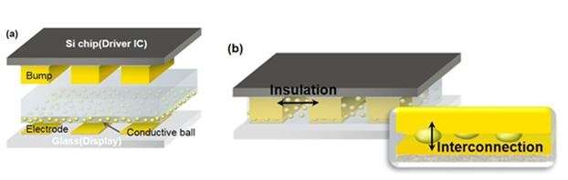 New anisotropic conductive film for ultra-fine pitch assembly applications