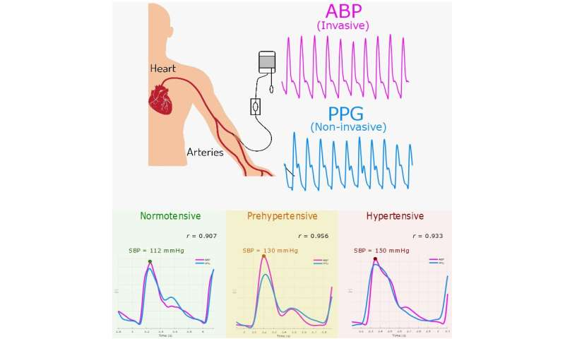 New China and US studies back use of pulse oximeters for assessing blood pressure