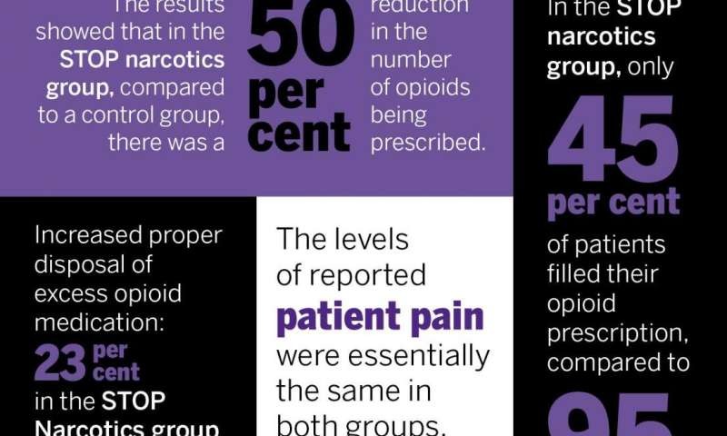 New clinical protocol after general surgery cuts opioid prescribing in half