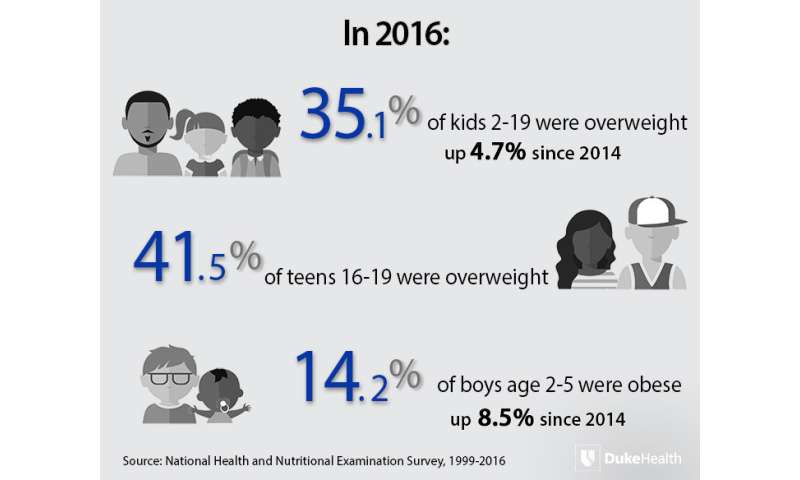 Newest Data Shows Childhood Obesity Continues to Increase