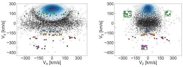New GAIA data reveals mergers in Milky Way