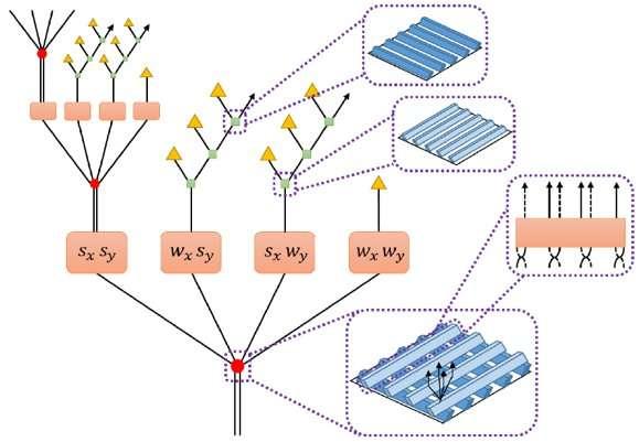 New input for quantum simulations