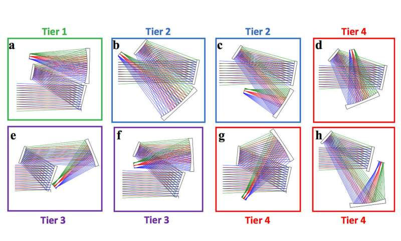 New method eliminates guesswork when lenses go freeform