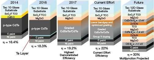 Next-generation photovoltaics for economical clean energy