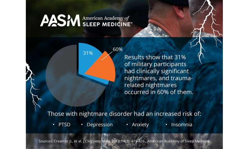 Nightmares are common but underreported in US military personnel
