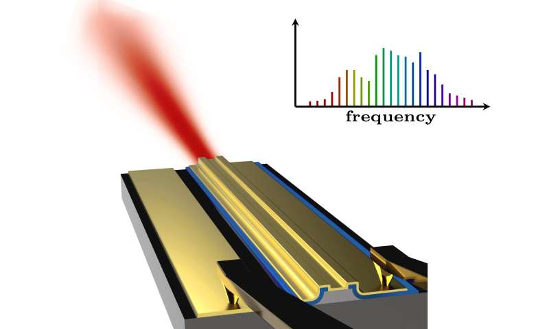 Novel laser technology for microchip-size chemical sensors