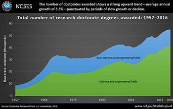 Number of doctorates awarded by US institutions in 2016 close to all-time high