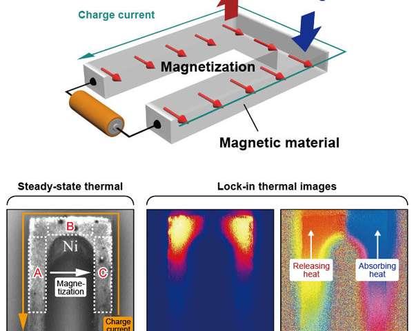 Observation of anisotropic magneto-Peltier effect