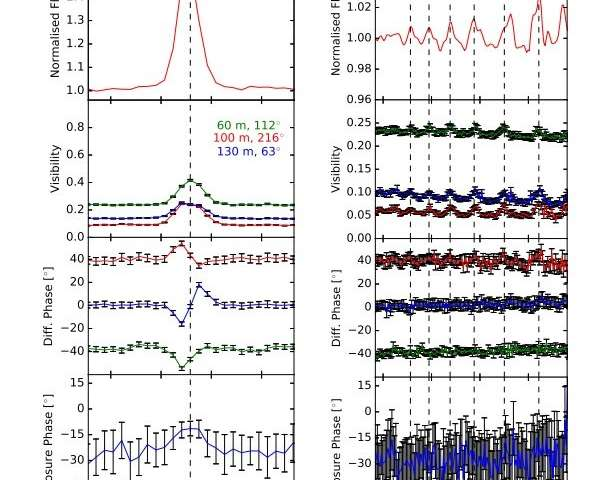 Observations reveal complex environment of HD 50138