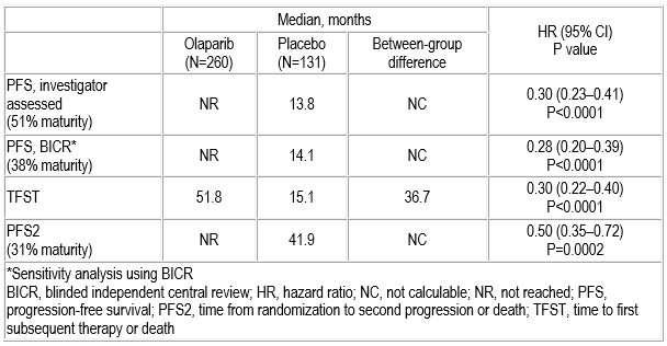 Olaparib Maintenance Extends Pfs By Estimated Three Years In Advanced Ovarian Cancer