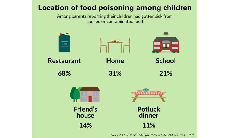 One in 10 parents say their child has gotten sick from spoiled or contaminated food