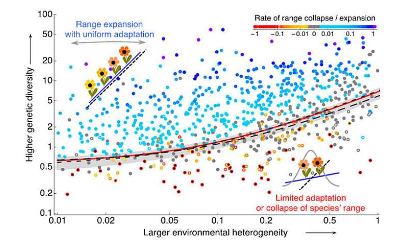 On the expansion threshold of a species' range