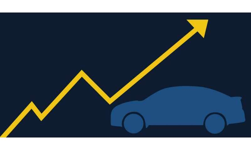On the road again: Vehicle ownership, miles driven continue to rise