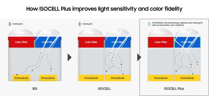 Optimized pixel isolation technology enhances light sensitivity and color fidelity