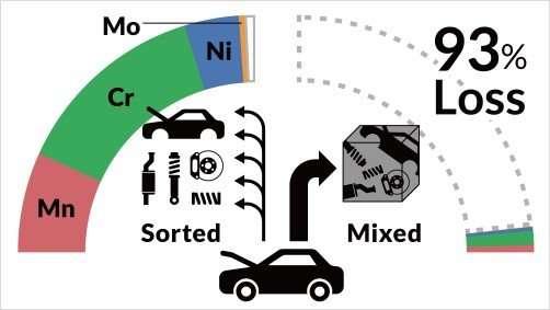 Optimizing recycling of scrap car parts yields big savings