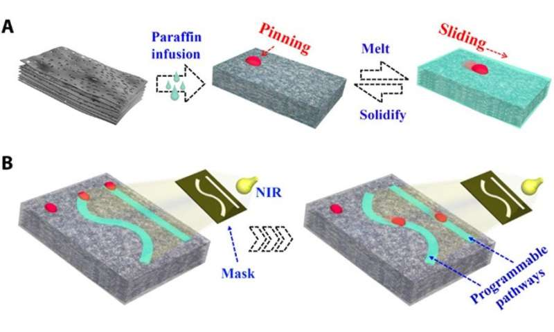 **Paraffin-infused porous graphene film (PIPGF) with programmable wettability