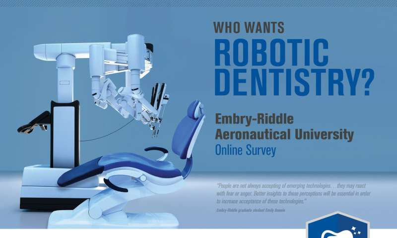 Patients more likely to accept robotic dentistry for non-invasive procedures