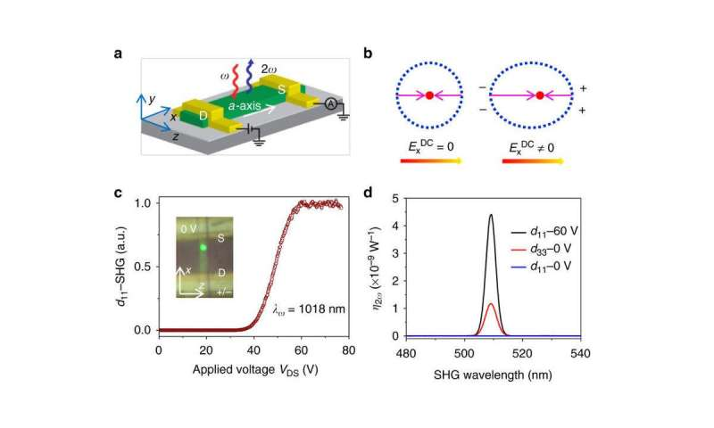 Penn engineering research gives optical switches the 'contrast' of electronic transistors