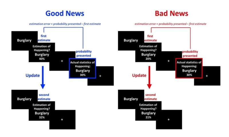 People process bad news better under stress