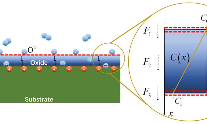 Performing under pressure: Modeling oxidation in high-stress materials