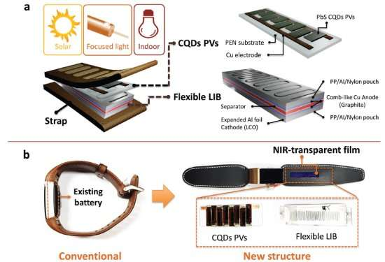 Permanent, wireless self-charging system using NIR band